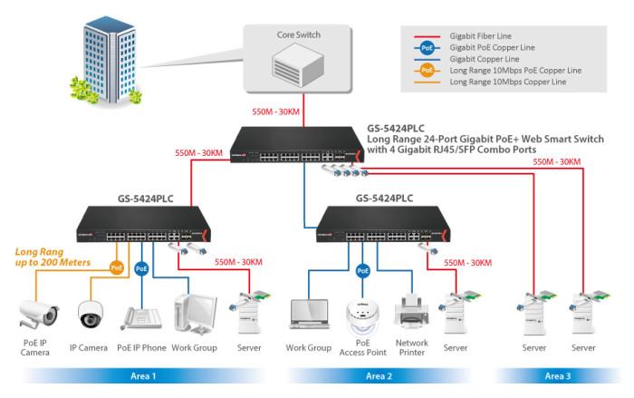 GS-5424PLC_application